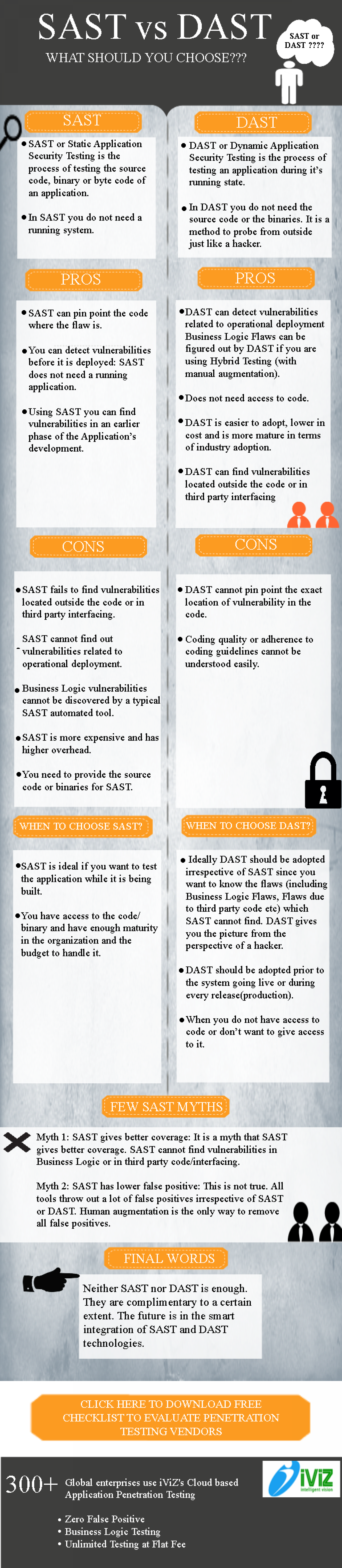 SAST vs DAST: What should you choose? Infographic