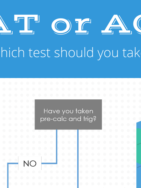 SAT or ACT: Which test should you take? Infographic