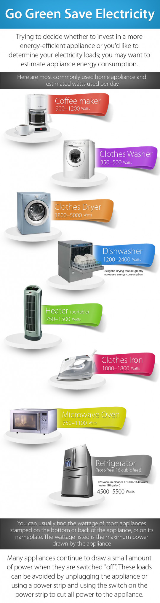 Save Energy through Smart Use of Appliance