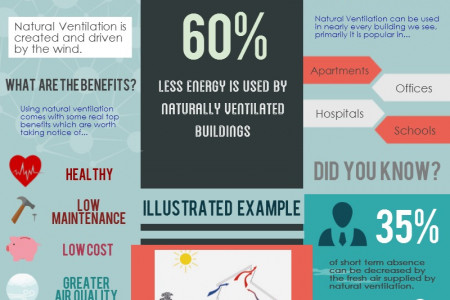 Save Energy with Natural Ventilation Infographic
