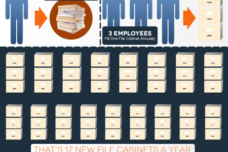 Save Money, Go Paperless - eFileCabinet Infographic
