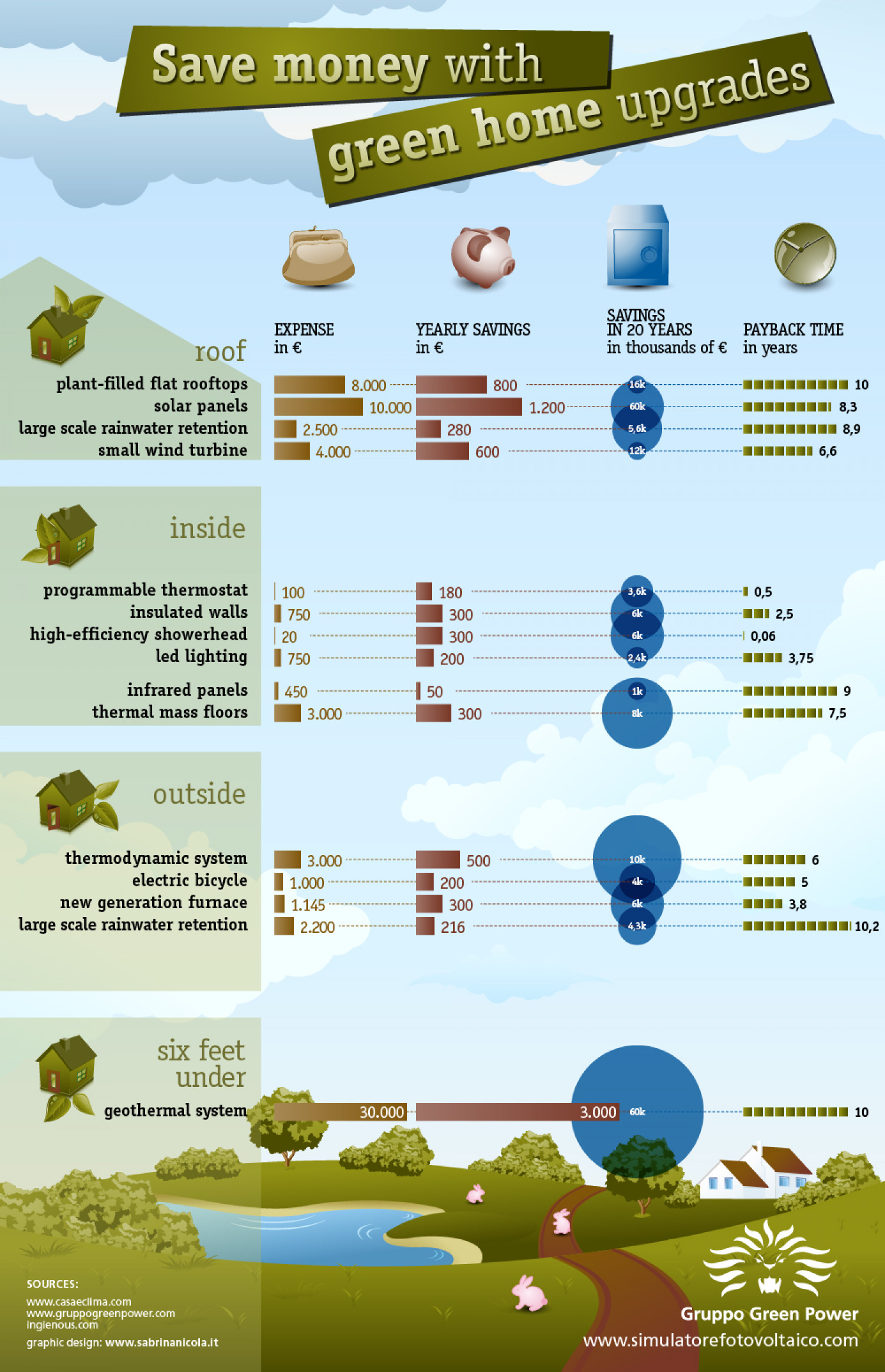 Save Money with Green Home Upgrades Infographic