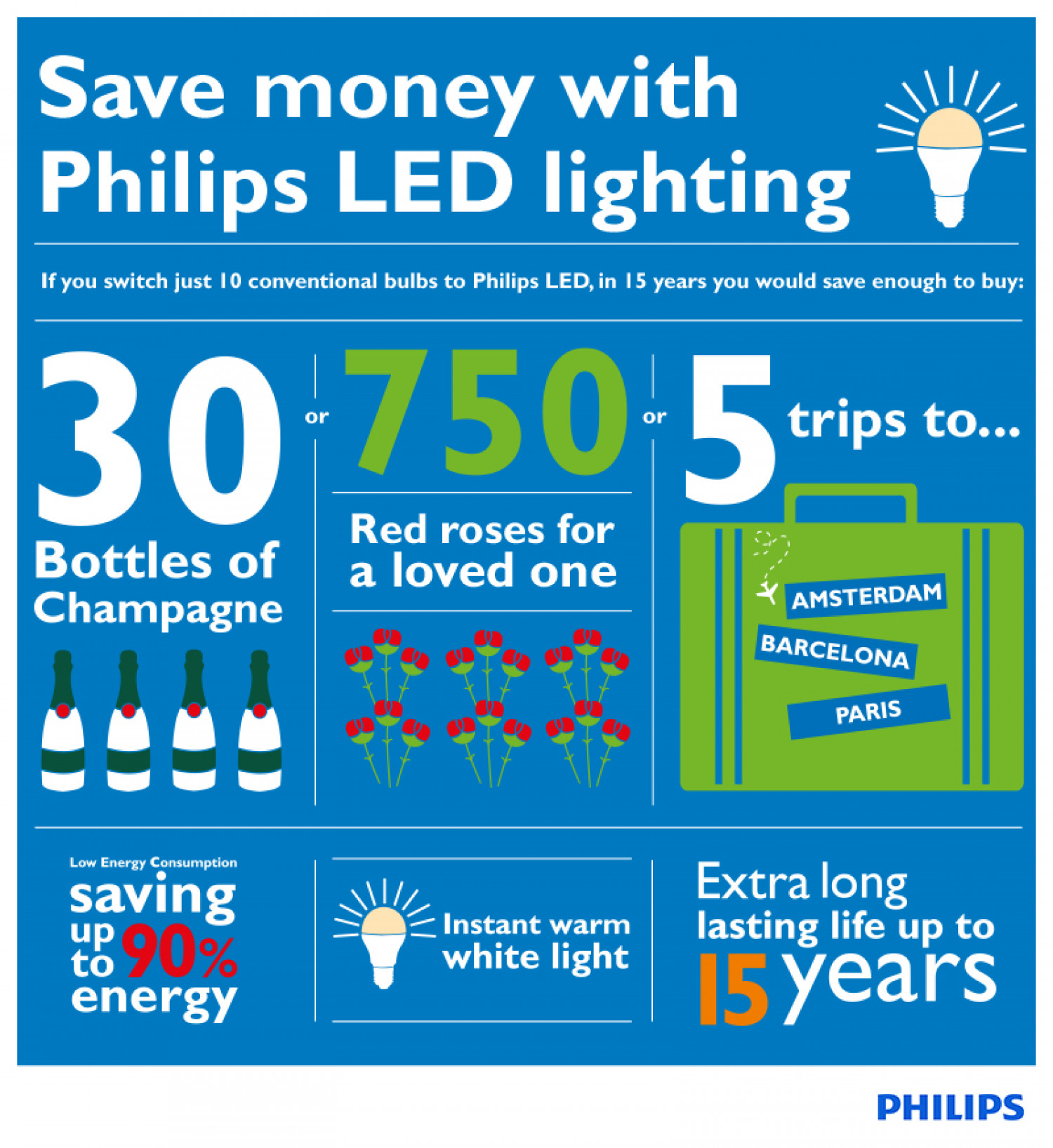 Save money with LED lighting Infographic