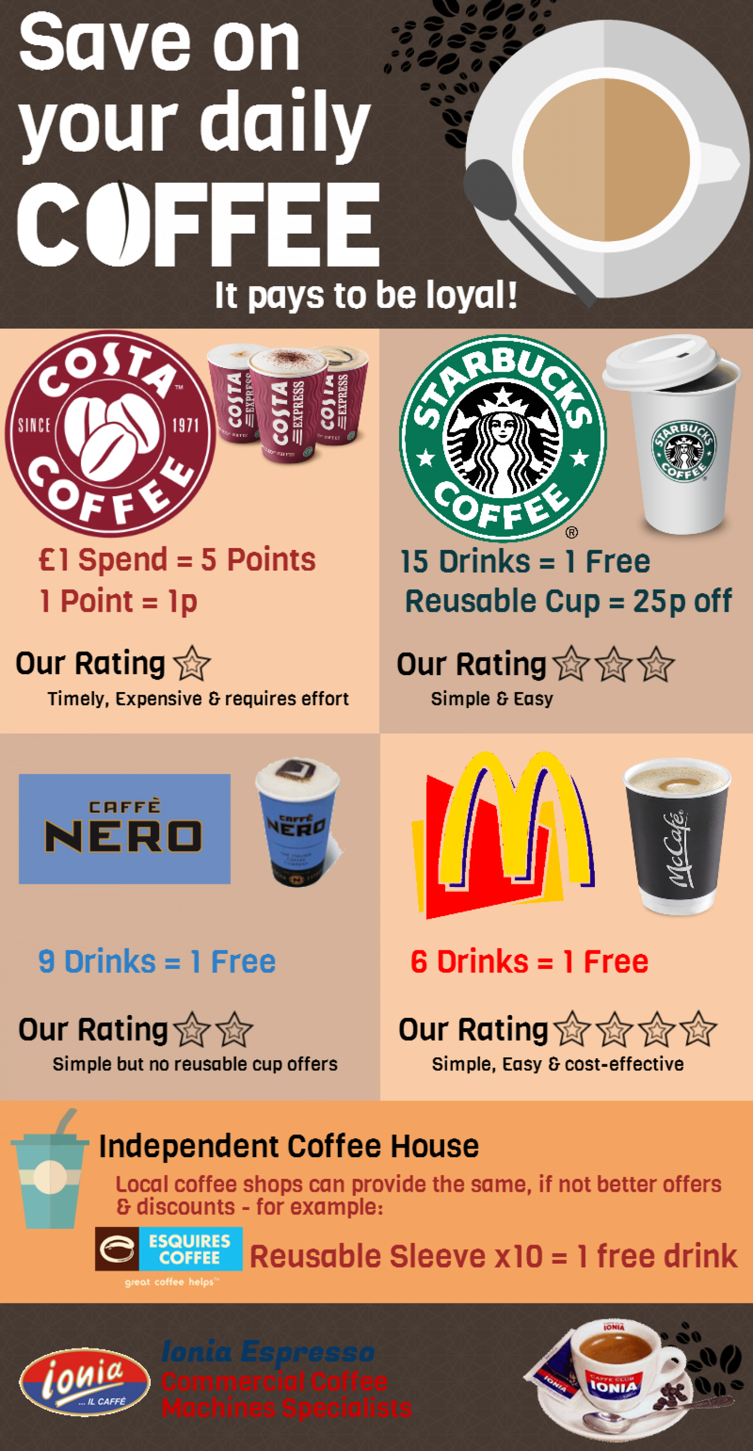 Save on your daily Coffee Infographic