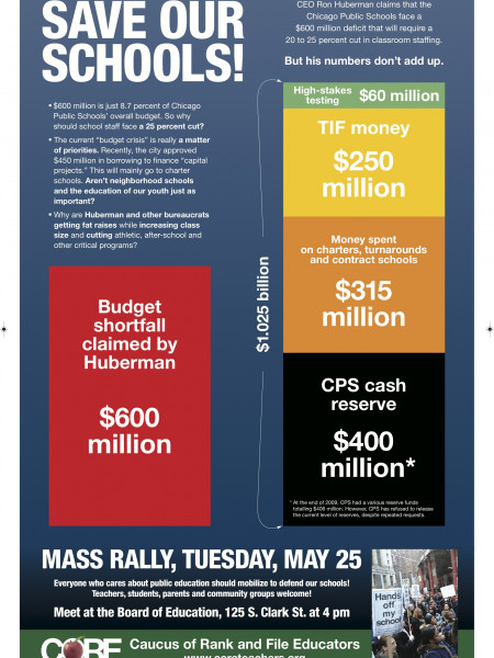 Save Our Schools  Infographic