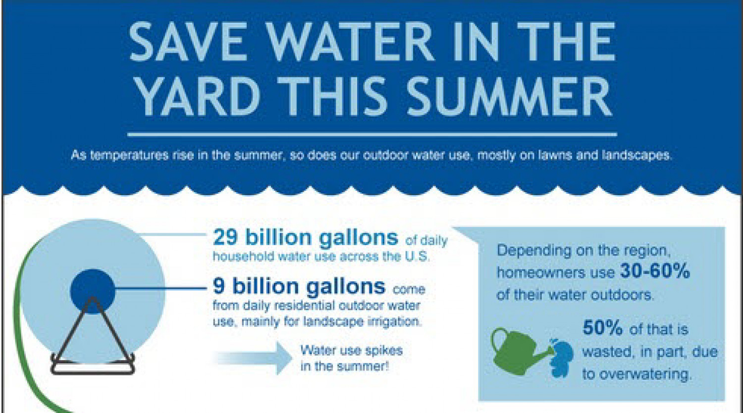 Save Water in the Yard This Summer and Every Summer Infographic