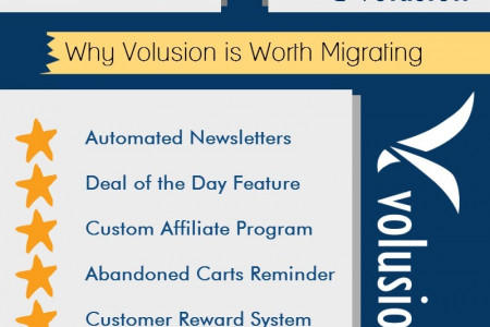 Save Your Business and Migrate from Magento Go to Volusion Infographic