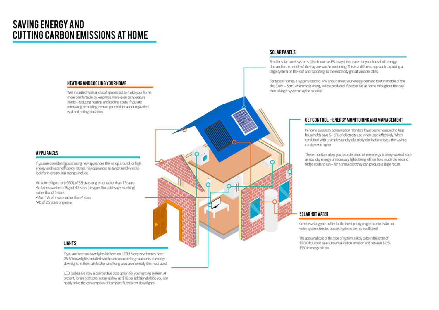 Saving Energy and Cutting Carbon Emissions at Home Infographic