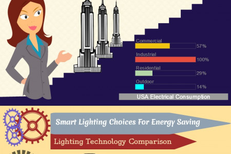 Saving Energy Bill on Lighting Infographic