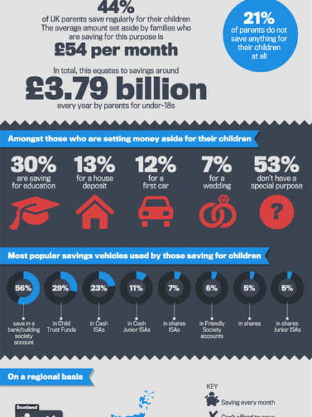 Saving For Children Infographic