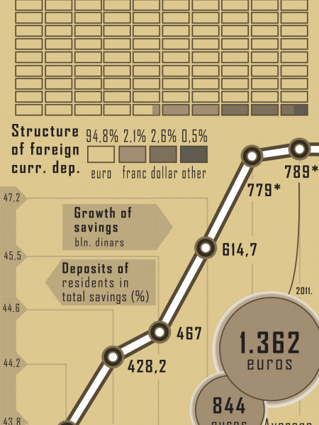 Saving in Serbia Infographic