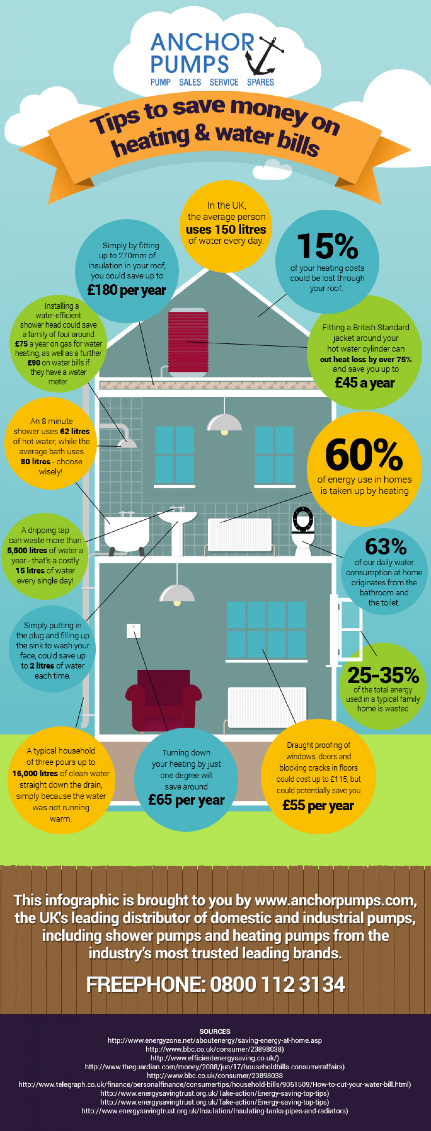 Saving money on heating and water bills Infographic