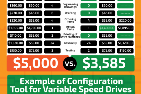 Saving Time and Money Using An Online Configurator Infographic