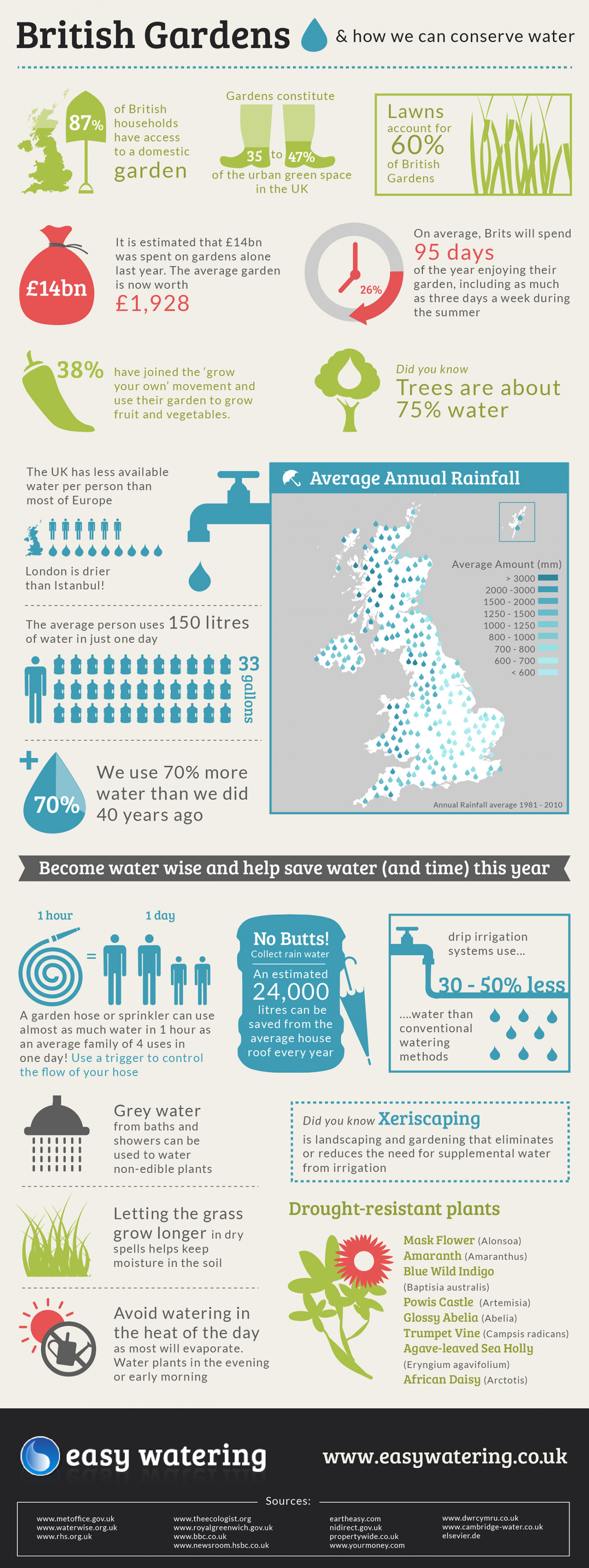 Saving Water in the Garden - Are you doing your bit? Infographic