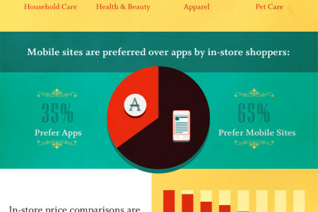 Savvy Shopper: How Consumers Use Their Smartphones to Shop Infographic
