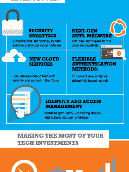 Enterprise Information Security Strategic Technologies Infographic