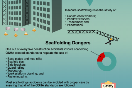 Scaffolding Accidents Infographic