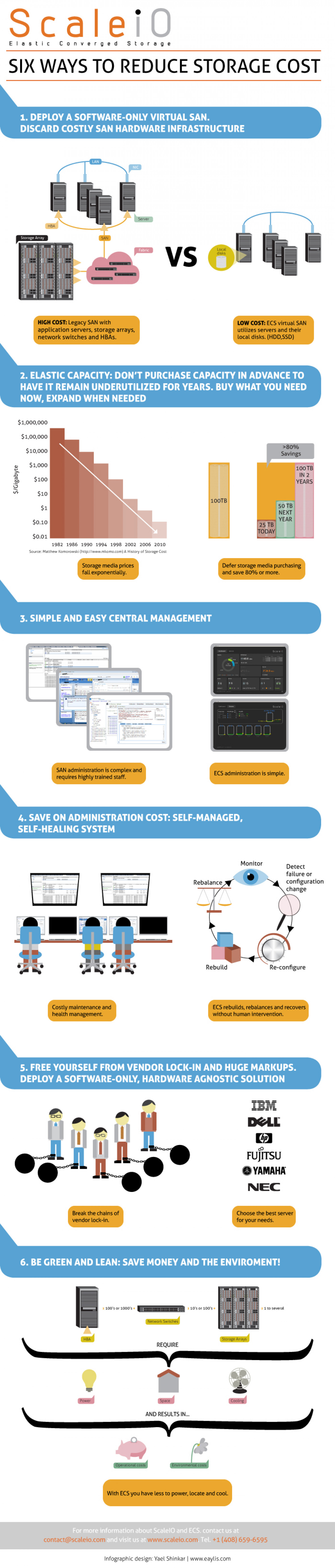 ScaleiO - Elastic Converged Storage Infographic