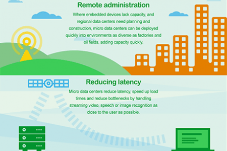 Scaling to meet demand with Micro Data Centers Infographic