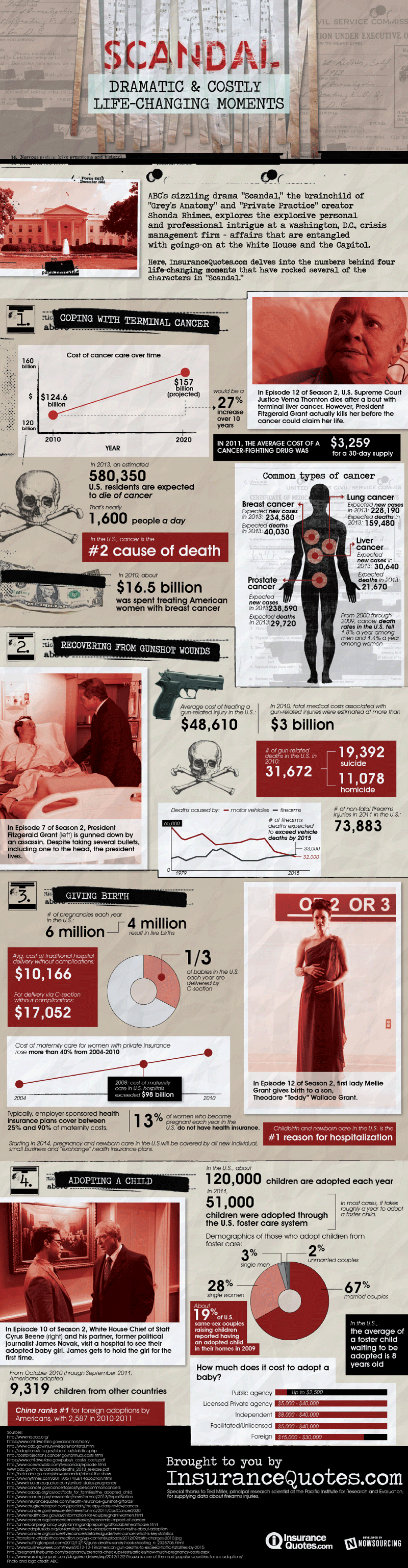 Scandal: Dramatic & Costly Life-Changing Moments Infographic