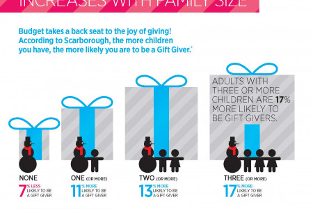 Scarborough Gift Giver Families Infographic
