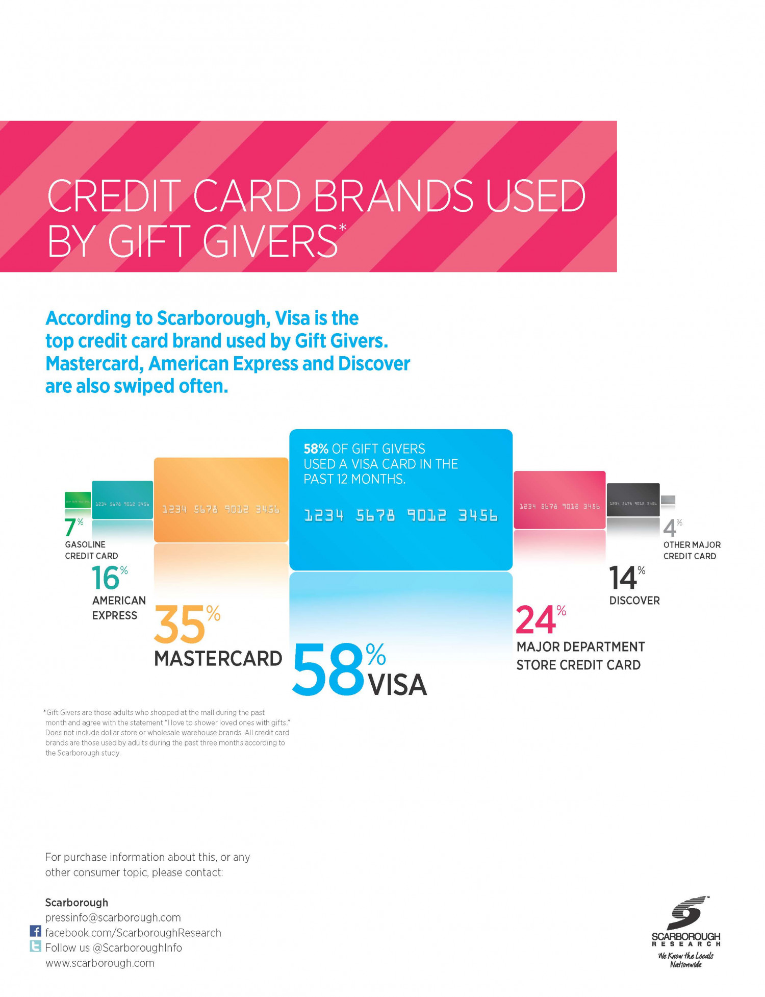 Scarborough Gift Givers Credit Card Usage Infographic