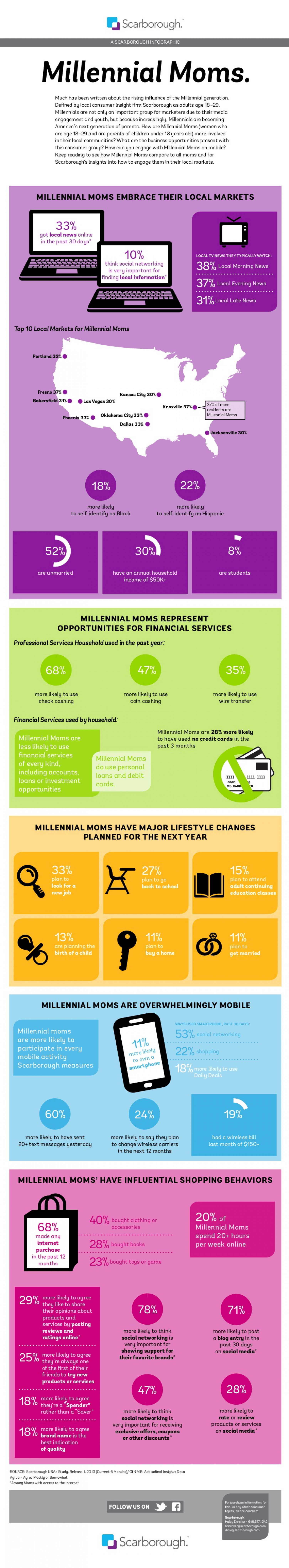 Millennial Moms Infographic
