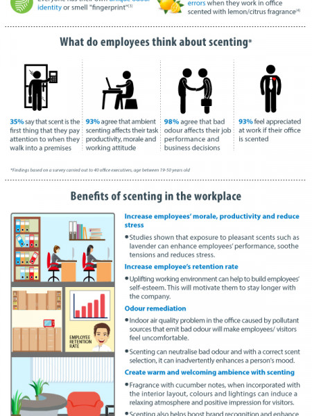 Office Premium Scenting Infographic