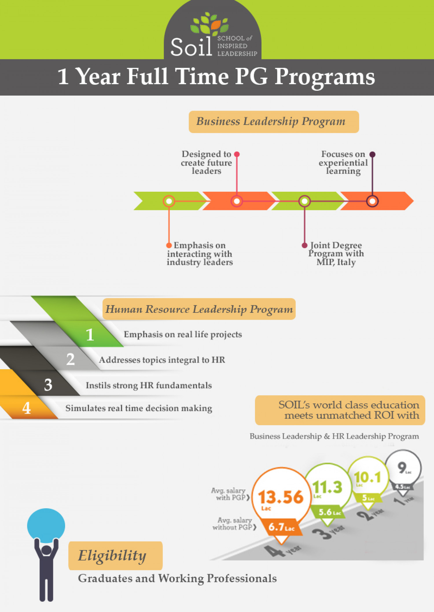 School of inspired leadership 1 year mba courses for Soil 1 year mba