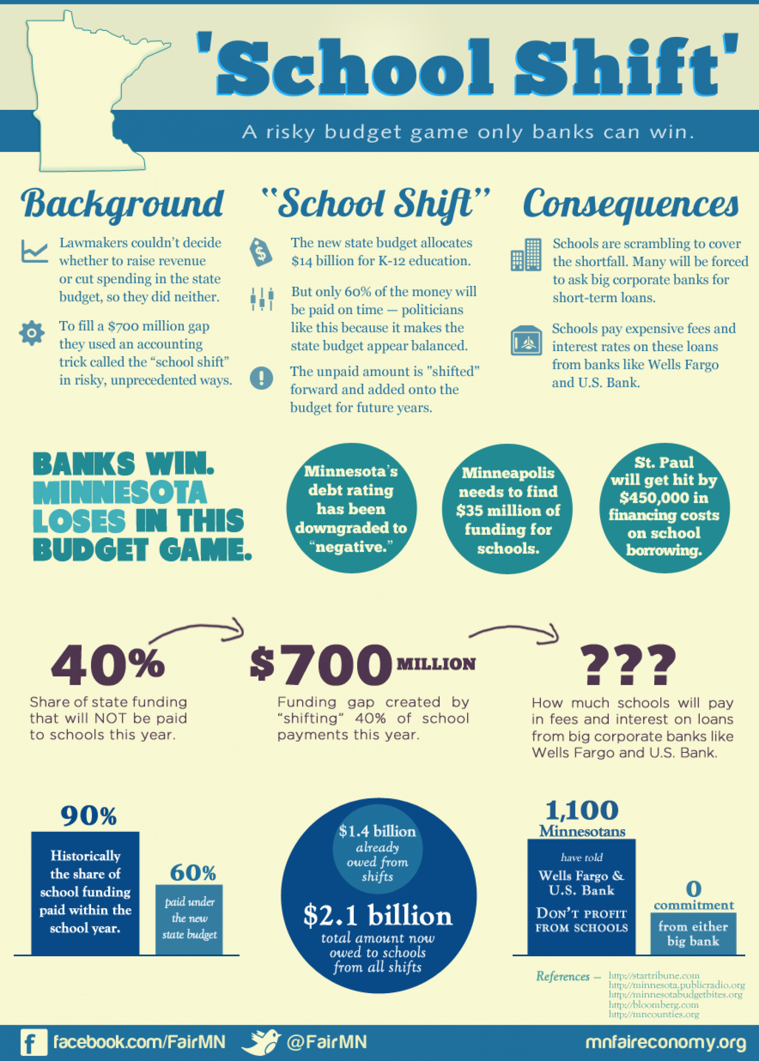 'School Shift' Infographic