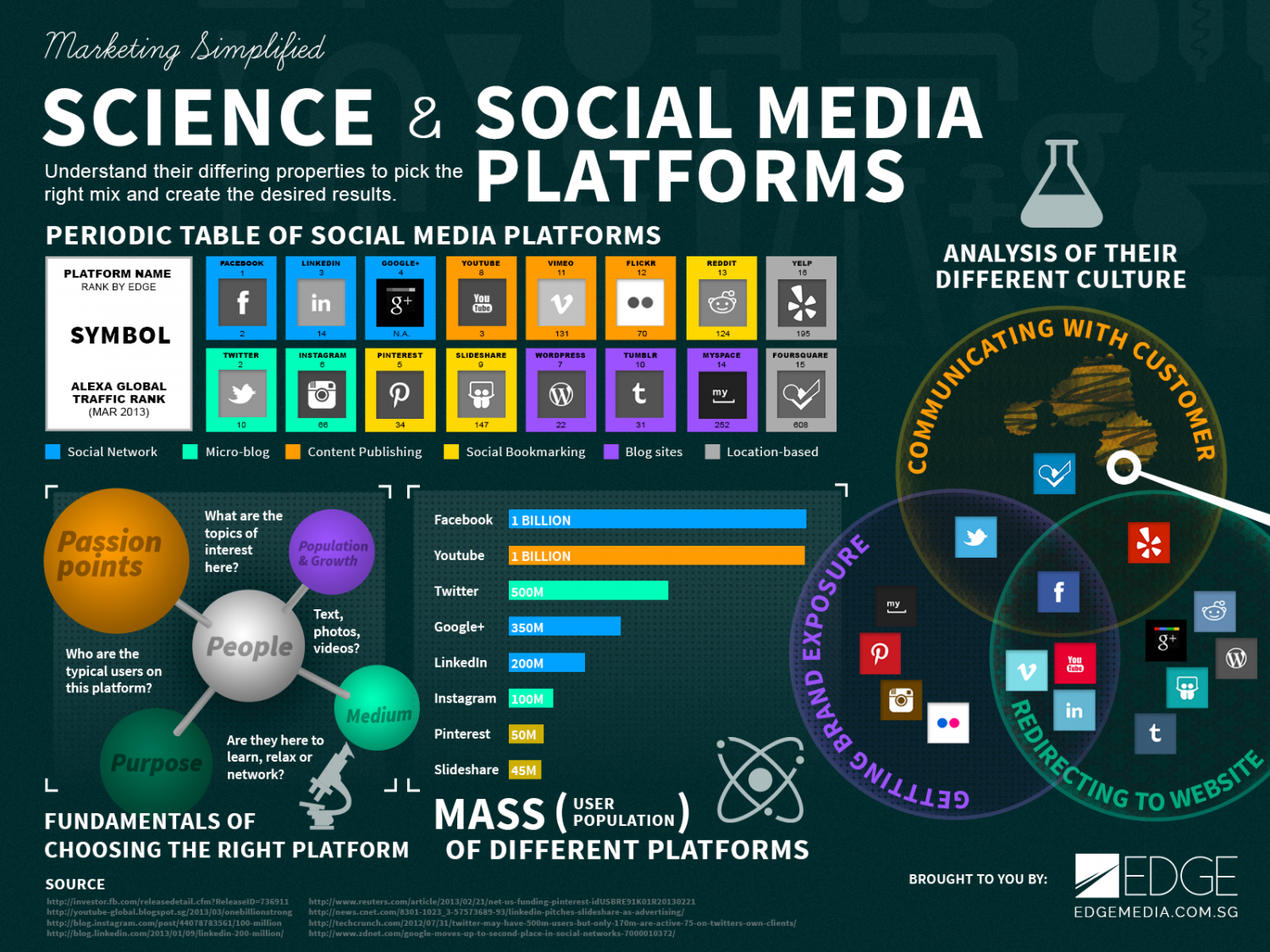 Science and social media platforms | Visual.ly
