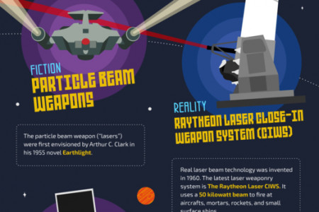 Science Fiction to Reality Infographic