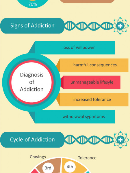 Science of Addiction | Recovery Treatment Care Center Infographic