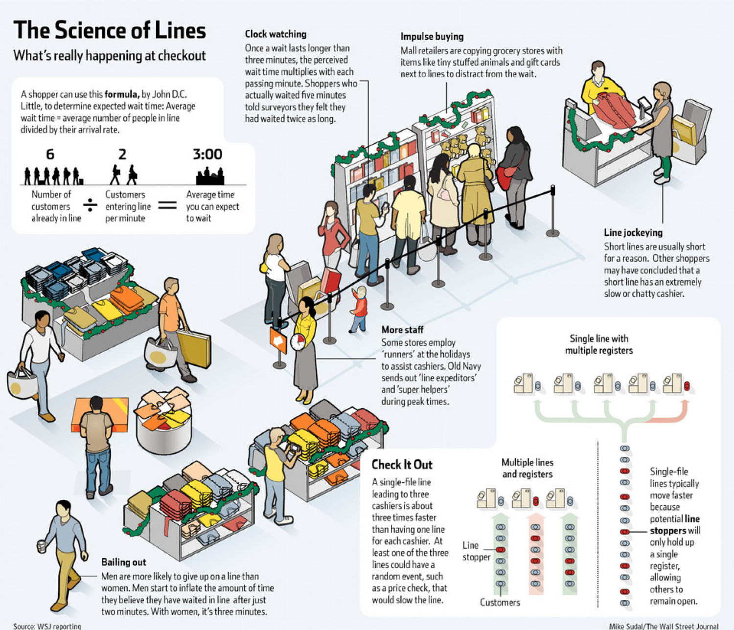 Science of Lines Infographic