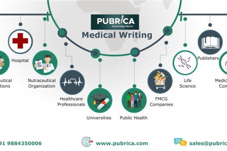 Scientific Research Support | Medical Writing Company | Biostatistical Analysis Services - Pubrica Infographic