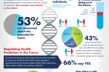 SciPulse Perspectives: Scientists Are Divided Over Direct-To-Consumer (DTC) Genetics Regulation Infographic
