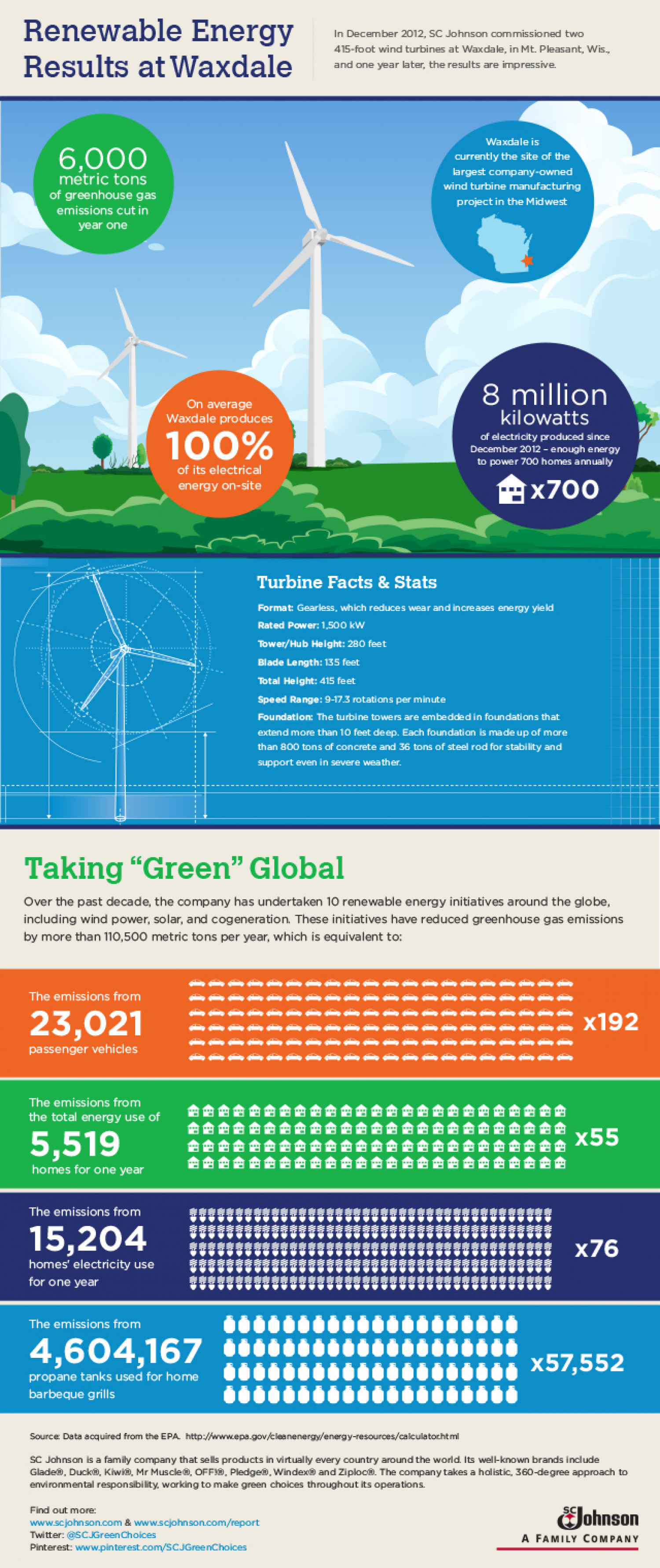 SCJohnson - Wind Energy Infographic