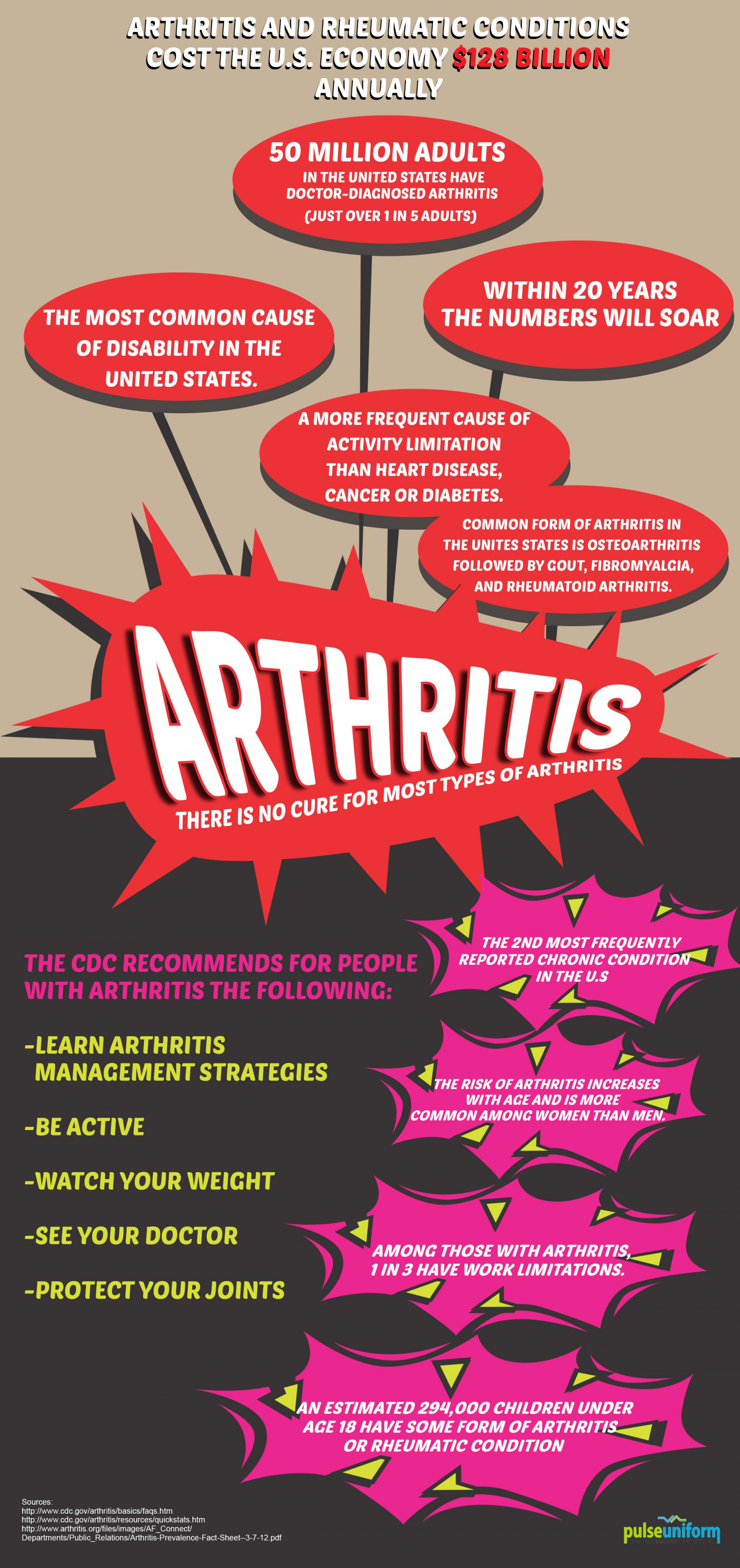 Scope of Arthritis' Effects in America Infographic