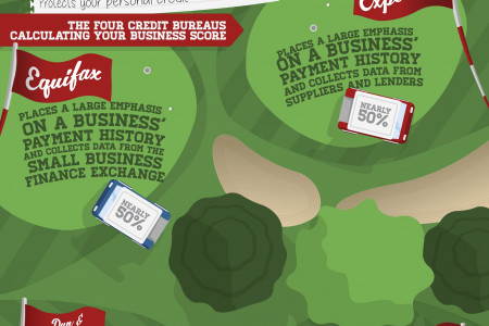 Score a Hole in 1 for Your Business Credit Infographic