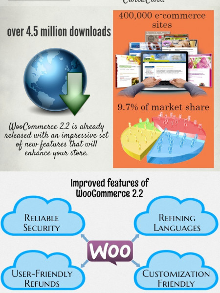 Score Benefits after  WooCommerce to WooCommerce Migration Infographic