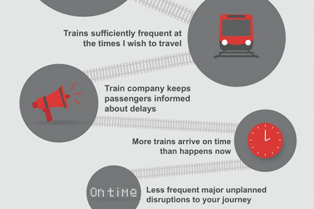 Scotland : Rail Passenger's Priorities of Improvement  Infographic