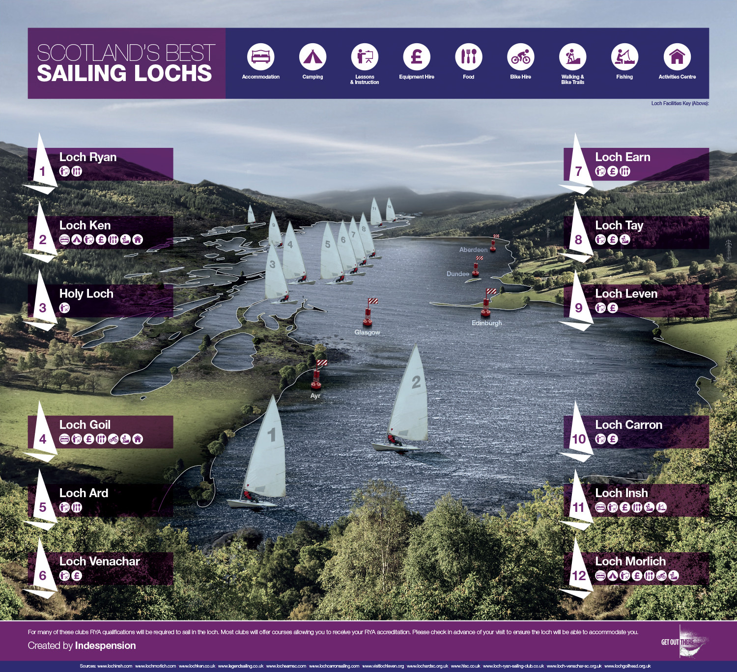 Scotland's Best Sailing Lochs Infographic