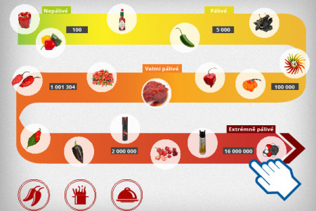 Scoville scale Infographic