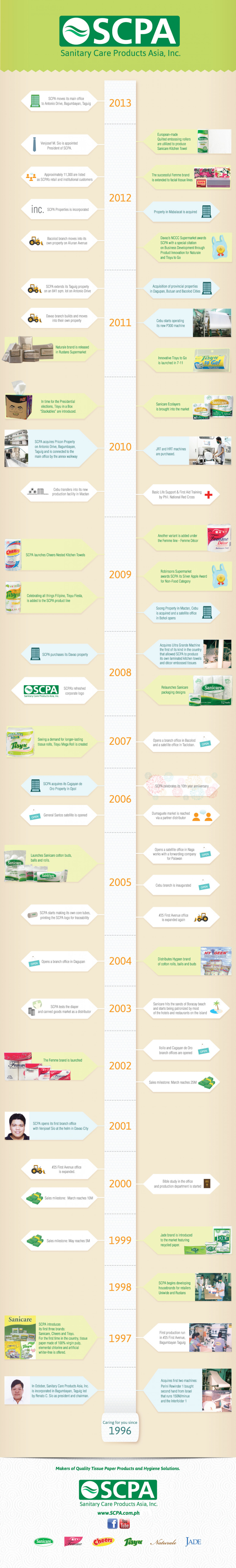 SCPA Caring for you since 1996 SCPA Sanitary Care Products Asia, Inc.  Infographic