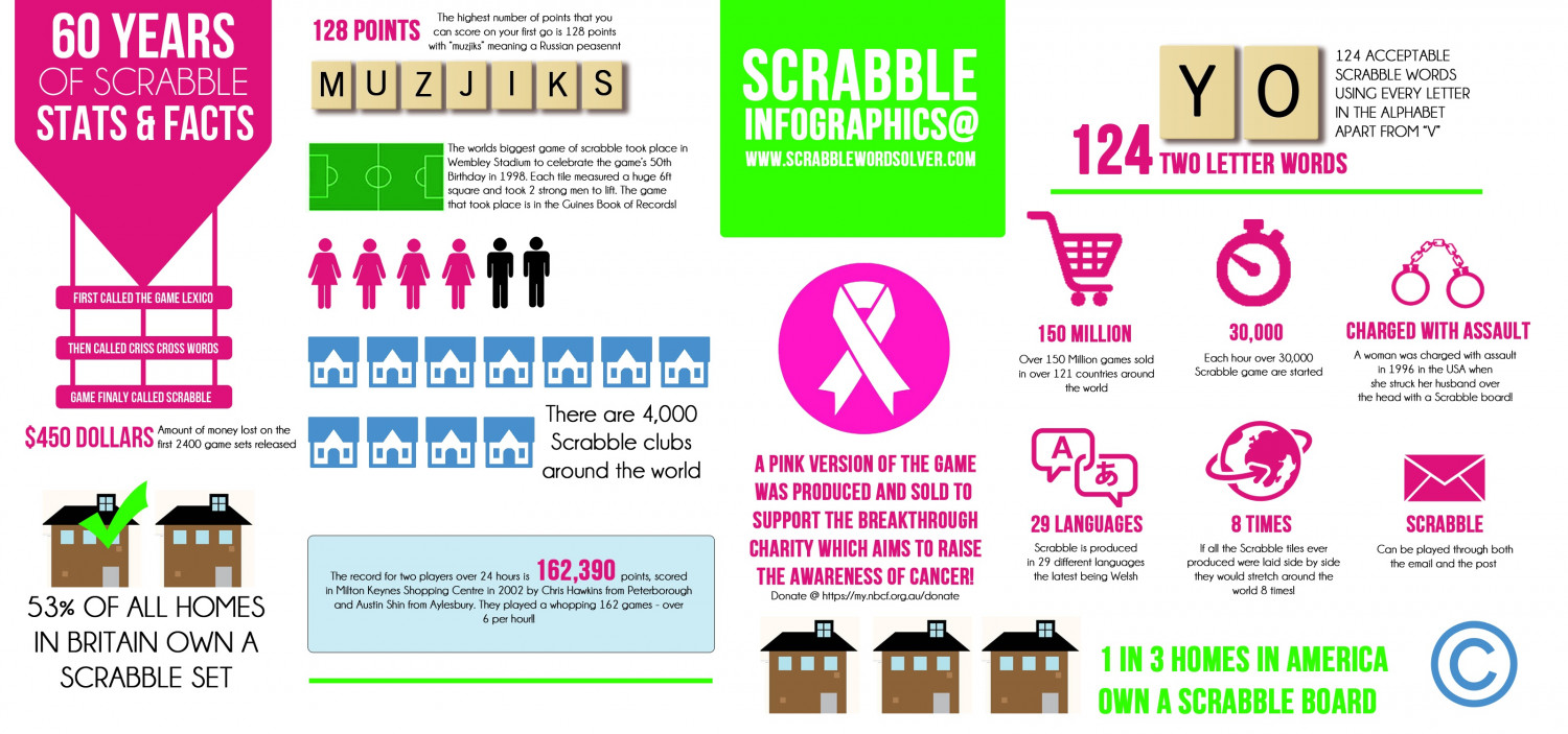 60 Years Of Scrabble Stats & Facts Infographic