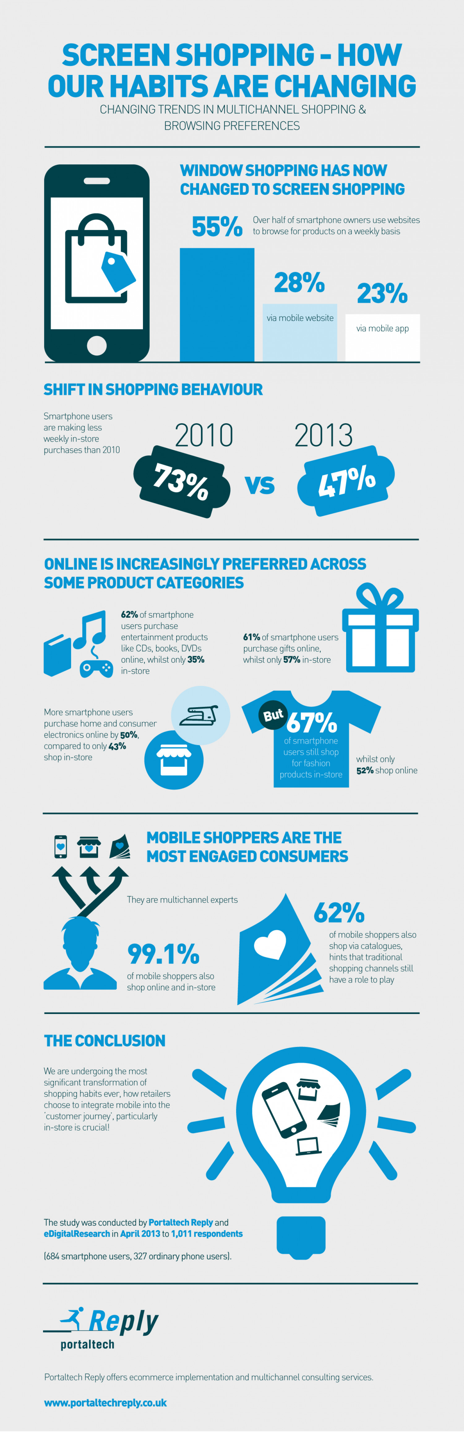 Screen shopping - how our habits are changing Infographic