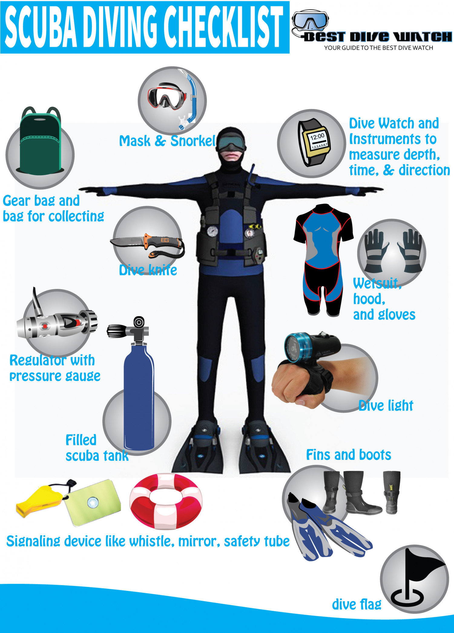 Scuba Diving Checklist Infographic