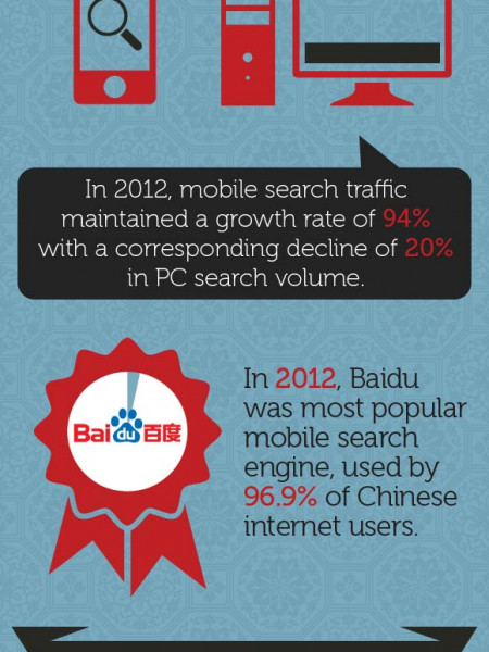 Search engine usage in China Infographic
