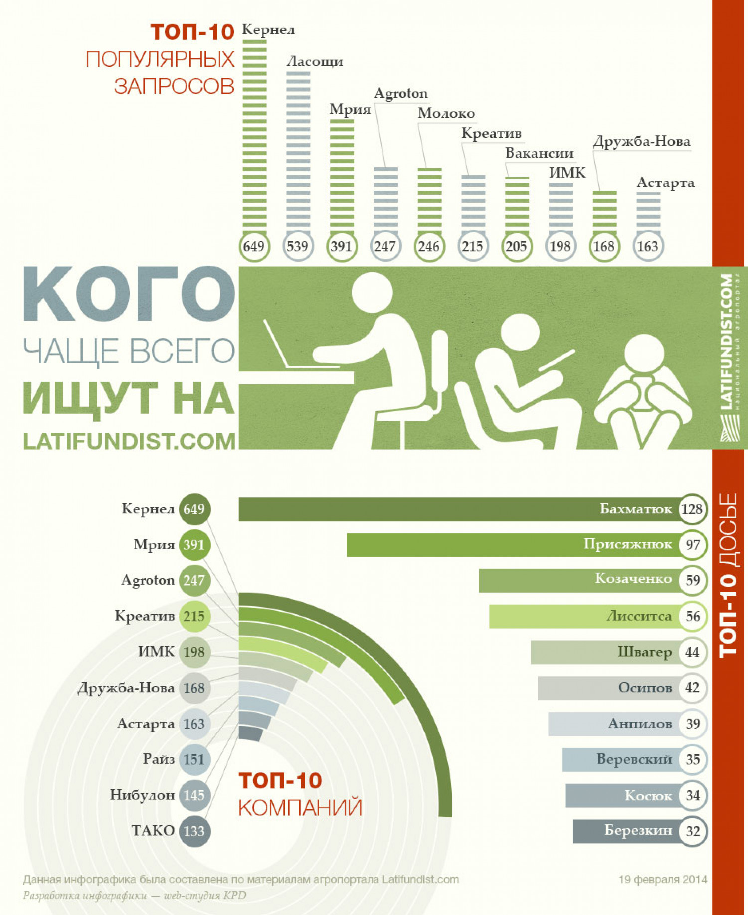 Search on latifundist.com Infographic