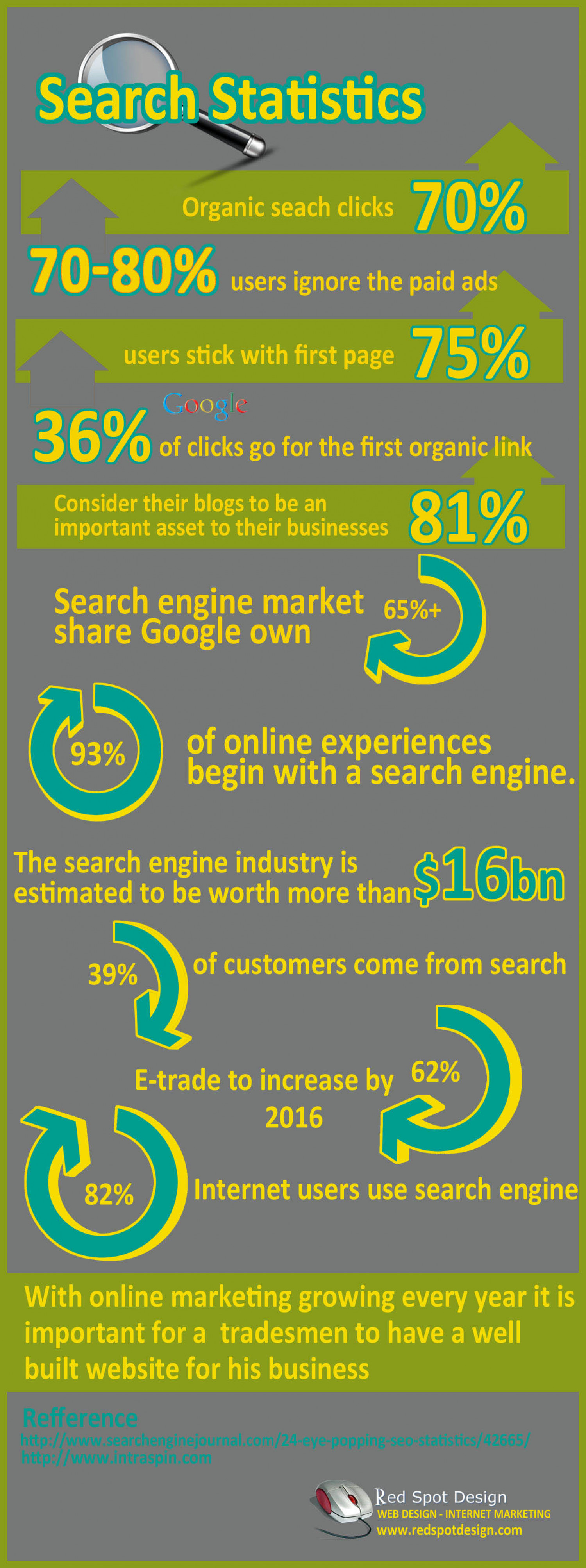 Search Statistics - An infographics Infographic